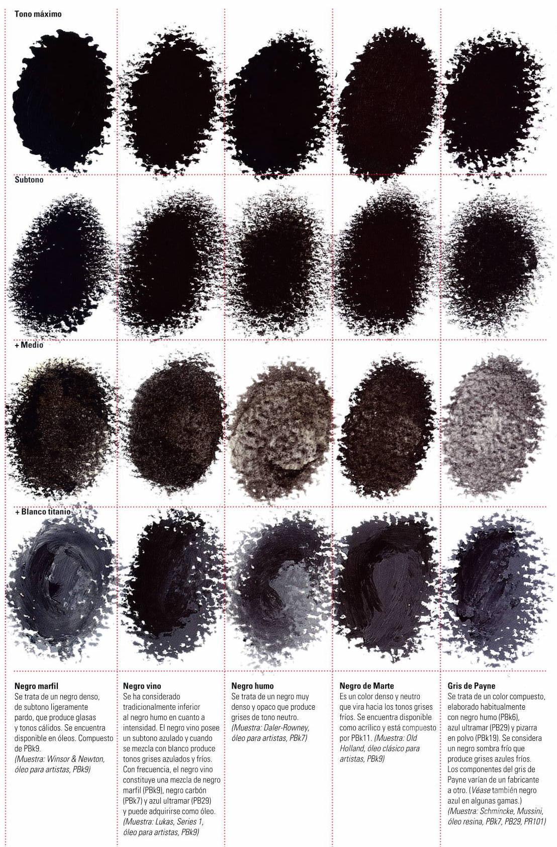 Tabla de pigmentos negros